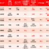 リピート系FX(注文&自動売買) 比較